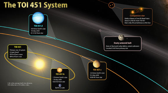 کشف یک خورشید جوان که سه سیاره در مدار آن میگردند