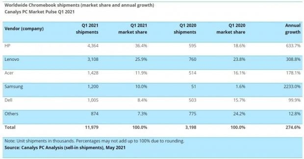 آمار از جهش فروش لپتاپ و تبلت در ابتدای سال ۲۰۲۱ خبر میدهند