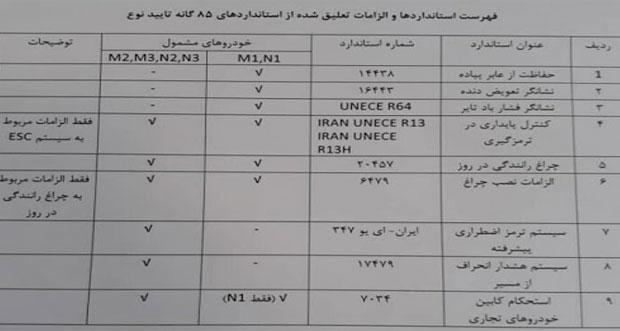 تعلیق ۹ استاندارد از استانداردهای خودروسازی ایران