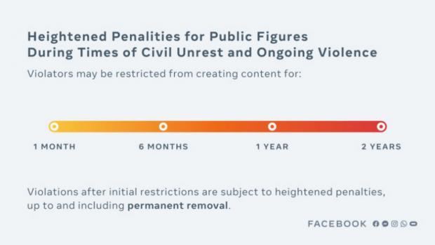 ممنوعیت ترامپ در فیسبوک تا دو سال دیگر ادامه خواهد داشت