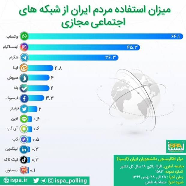 آمار استفاده کاربران ایرانی از شبکه های اجتماعی ؛ واتس اپ همچنان در صدر