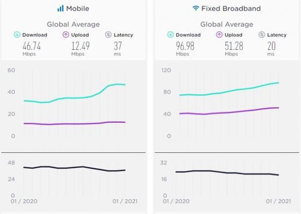 آخرین وضعیت سرعت اینترنت در جهان ؛ بهبود نسبی سرعت اینترنت ایران