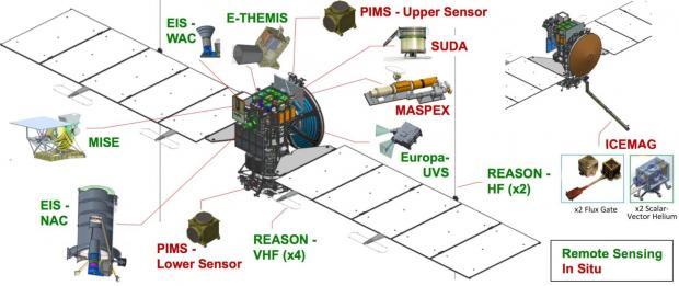 فضاپیمای اروپا کلیپر ناسا حیات پذیری قمر سیاره مشتری را ثابت میکند