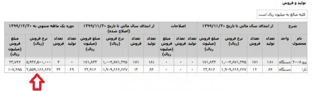 قیمت ایران خودرو تارا دنده دستی در کارخانه اعلام شد