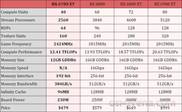 کارت گرافیک AMD Radeon RX 6700 XT معرفی شد