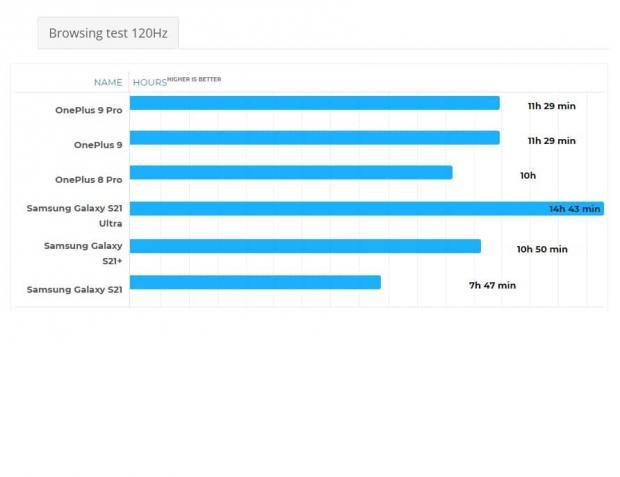 مقایسه عملکرد باتری وان پلاس ۹ پرو با گلکسی اس ۲۱ اولترا و آیفون ۱۲ پرو مکس
