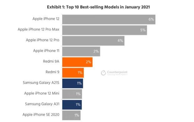 پرفروش ترین گوشی های ژانویه 2021