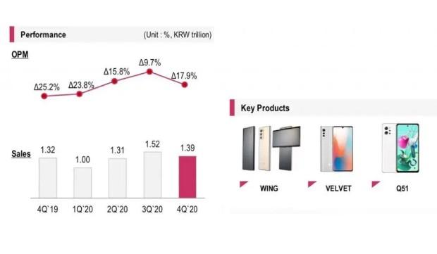 گزارش مالی ال جی در ۲۰۲۰؛ نابودی بخش گوشیهای هوشمند؟