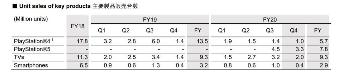 گزارش مالی سونی ۲۰۲۰: فروش پلی استیشن بیانتها و گوشی های اکسپریا رو به شفا