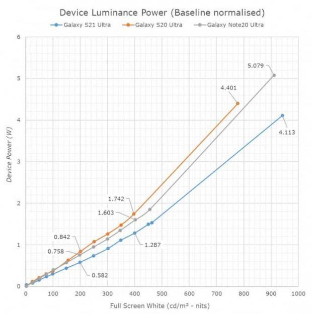 مقایسه مصرف انرژی نمایشگر گلکسی اس ۲۱ اولترا نسبت به نوت ۲۰ اولترا و اس ۲۰ اولترا